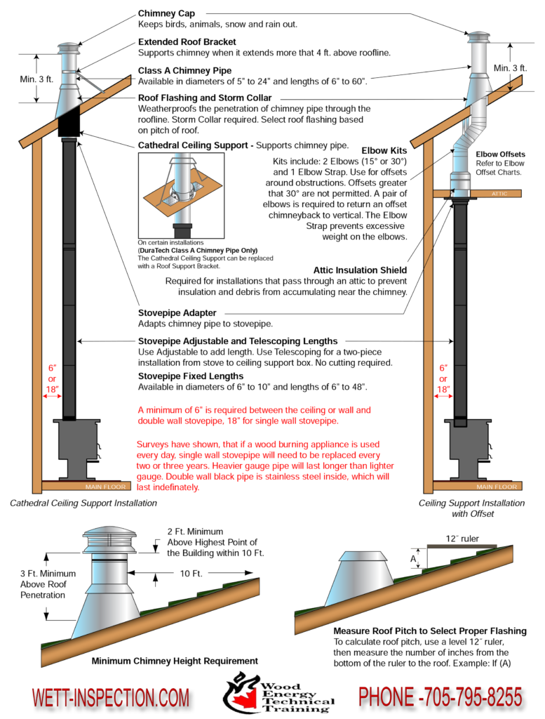 Planning Chimney Installation Page 2
